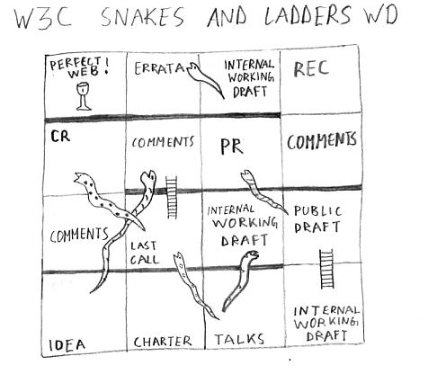 A snakes and ladders game modelling the W3C process, starting with an idea, going through drafts and candidate recommendations, and finally ending with an ideal Web.