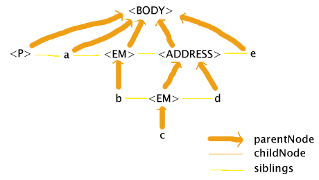 The BODY element has five children: P, a, EM, 